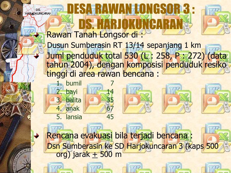 DESA RAWAN LONGSOR 3 : DS. HARJOKUNCARAN Rawan Tanah Longsor di : Dusun Sumberasin RT 13/14 sepanjang 1 km Juml penduduk total 530 (L : 258, P : 272)