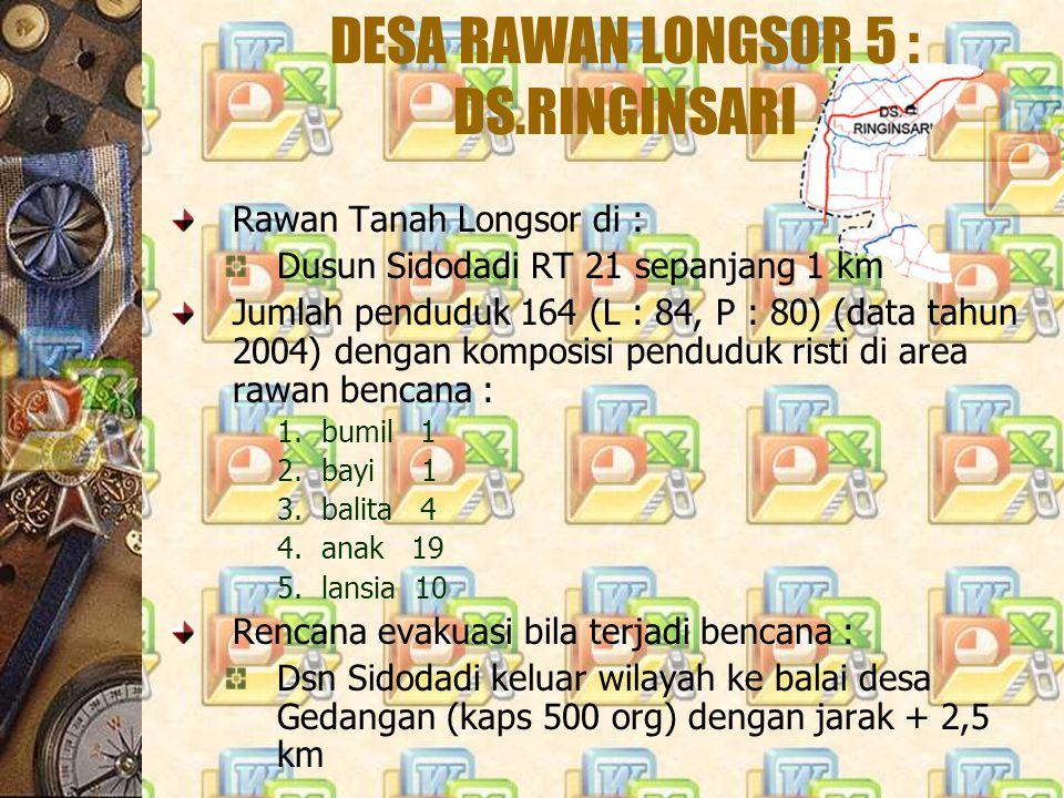 DESA RAWAN LONGSOR 5 : DS.RINGINSARI Rawan Tanah Longsor di : Dusun Sidodadi RT 21 sepanjang 1 km Jumlah penduduk 164 (L : 84, P : 80) (data tahun 200