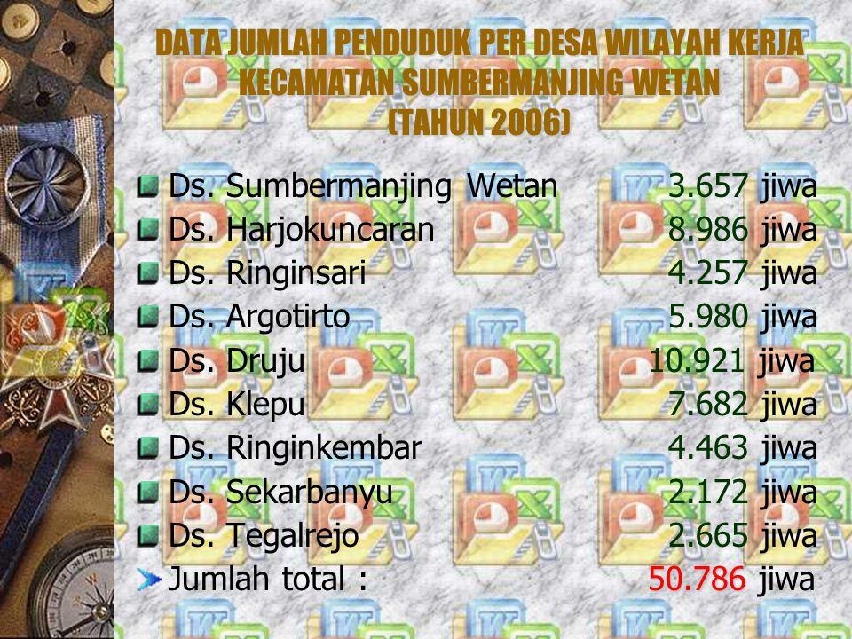 DATA JUMLAH PENDUDUK PER DESA WILAYAH KERJA KECAMATAN SUMBERMANJING WETAN (TAHUN 2006) Ds. Sumbermanjing Wetan 3.657 jiwa Ds. Harjokuncaran 8.986 jiwa