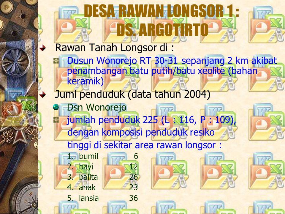 DESA RAWAN LONGSOR 5 : DS.RINGINSARI Rawan Tanah Longsor di : Dusun Sidodadi RT 21 sepanjang 1 km Jumlah penduduk 164 (L : 84, P : 80) (data tahun 2004) dengan komposisi penduduk risti di area rawan bencana : 1.bumil 1 2.bayi 1 3.balita 4 4.anak 19 5.lansia 10 Rencana evakuasi bila terjadi bencana : Dsn Sidodadi keluar wilayah ke balai desa Gedangan (kaps 500 org) dengan jarak + 2,5 km