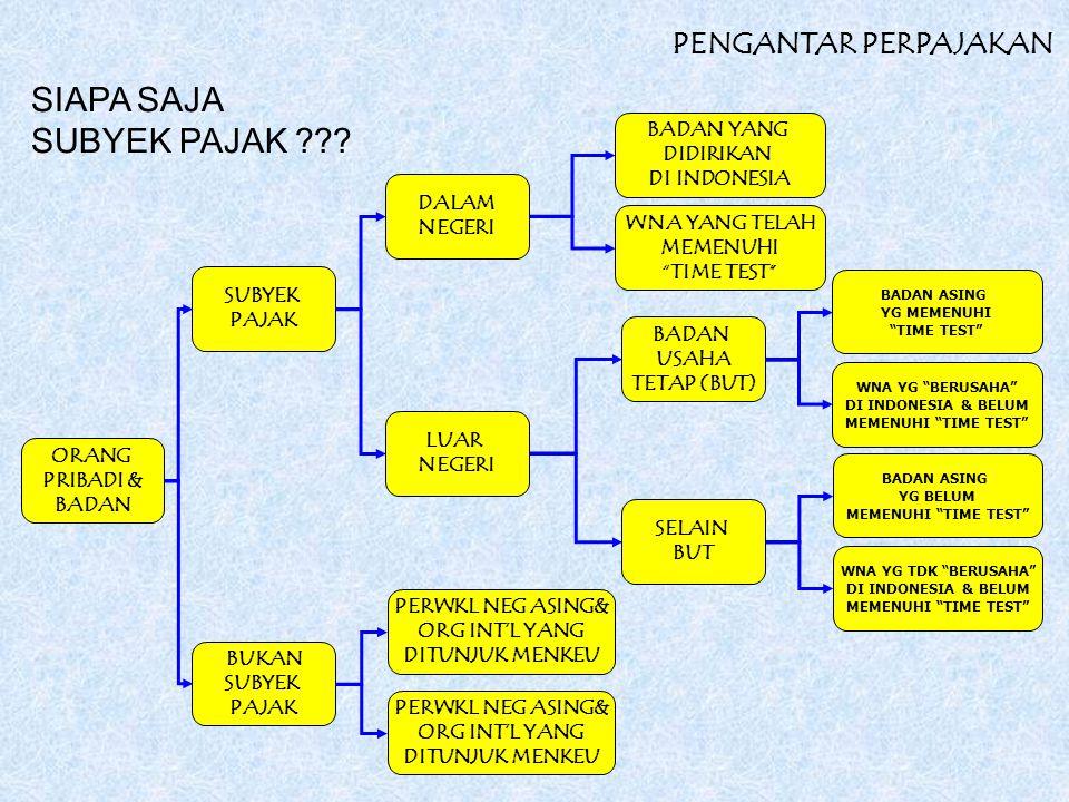 ORANG PRIBADI & BADAN SUBYEK PAJAK BADAN YANG DIDIRIKAN DI INDONESIA PERWKL NEG ASING& ORG INT'L YANG DITUNJUK MENKEU BUKAN SUBYEK PAJAK DALAM NEGERI