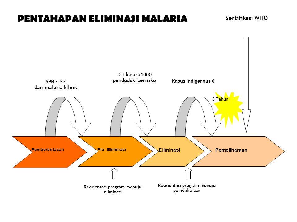 SPR < 5% dari malaria kllinis < 1 kasus/1000 penduduk berisiko 3 Tahun Sertifikasi WHO Reorientasi program menuju eliminasi Reorientasi program menuju