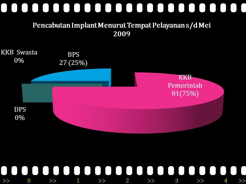 Pencabutan Implant Per kab/Kota Prov.