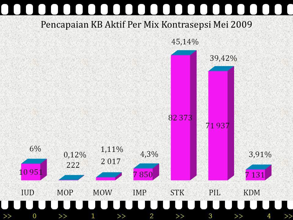 PENCAPAIAN PESERTA KB AKTIF MENURUT KABUPATEN/KOTA PROVINSI KEPULAUAN RIAU Mei 2009 KAB/ KOTA PENCA PAIAN JENIS KONTRASEPSIJUMLAH IUD% MOP % MOW %IMP%STK%PIL% KDM %PUS% 123456789101112131415161718 BNT 14.6982891,9790,06310,216544,458.48857,755.00734,072201,5022.88664,22 BTM 111.5519.3178,351490,131.3981,254.7134,2249.48444,3640.77136,555.7195,13173.06064,46 KRM 23.9206832,86220,093221,351.4536,079.23538,6111.79349,34121,7237.72063,41 NTN 6.4011452,270060,091251,953.58556,012.33036,42103,2811.97753,44 LGG 11.822000010004.729407.09259,990015.54176,07 TPI 14.0895173,67420,302591,849056,426.85248,634.94435,095704,0521.69664,94 ANM 00000000000000000 182.48110.95162220,122.0171,117.8504,3082.37345,1471.93739,427.1313,91282.88064,51 Sumber Rek Kab F/I/Kab-Dal