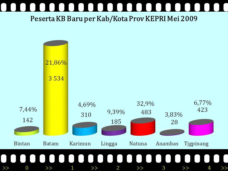 >>0 >>1 >> 2 >> 3 >> 4 >> PENCAPAIAN PESERTA KB BARU PERMIX KONTRASEPSI BULAN Mei TAHUN 2009 PROVINSI KEPULAUAN RIAU NO KAB/K OTA PPM PENCAPAIAN PESERTA KB BARU MENURUT JENIS KONTRASEPSI JUMLAH IUD% MOW %MOP%IMP%STK%PIL%KDM%PB% 12345678910111213141516171819 1 BNT 3.30774,93000064,2310271,832517,6121,411424,29 2 BTM 16.1651273,5920,0660,172236,311.60245,331.27736,132978,43.53421,86 3 KRM 6.614134,1910,320061,9415750,6512740,9761,943104,69 4 NTN 1.46820,412 00306,2121544,5117937,0655 11,3 9 48332,9 5 LGG 2.20510,541 000010456,227942,7001858,39 6 TPI 6.24692,130000112,623154,6116037,83122,844236,77 7 ANM 732003000001243124314283,83 36.7371593,1190,1860,122765,412.42347,461.85936,423737,315.10513,90