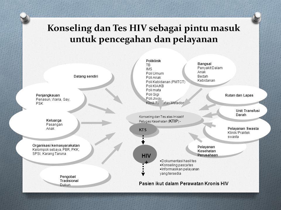 Konseling dan Tes HIV sebagai pintu masuk untuk pencegahan dan pelayanan Pengobat Tradisional Dukun Organisasi kemasyarakatan Kelompok sebaya, PBR, PK