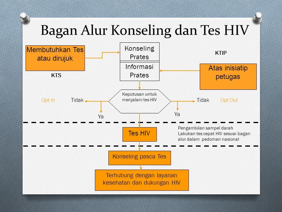 Bagan Alur Konseling dan Tes HIV Konseling Prates Keputusan untuk menjalani tes HIV Membutuhkan Tes atau dirujuk Atas inisiatip petugas Informasi Prat