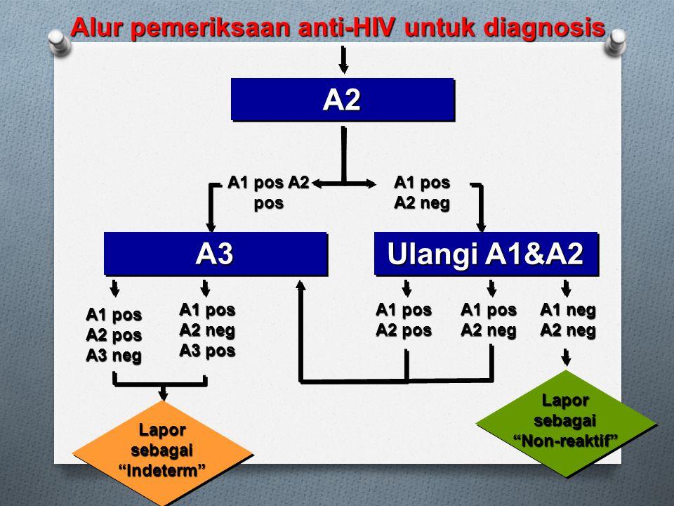 A1 pos A2 pos A2A2 A3A3 Alur pemeriksaan anti-HIV untuk diagnosis A1 pos A2 neg Ulangi A1&A2 A1 pos A2 pos A1 pos A2 neg Lapor sebagai Non-reaktif A1 neg A2 neg A1 pos A2 neg A3 pos A1 pos A2 pos A3 neg Lapor sebagai Indeterm