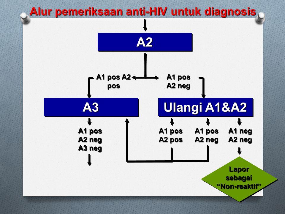 A1 pos A2 pos A2A2 A3A3 Alur pemeriksaan anti-HIV untuk diagnosis A1 pos A2 neg Ulangi A1&A2 A1 pos A2 pos A1 pos A2 neg Lapor sebagai Non-reaktif A1 neg A2 neg A1 pos A2 neg A3 neg
