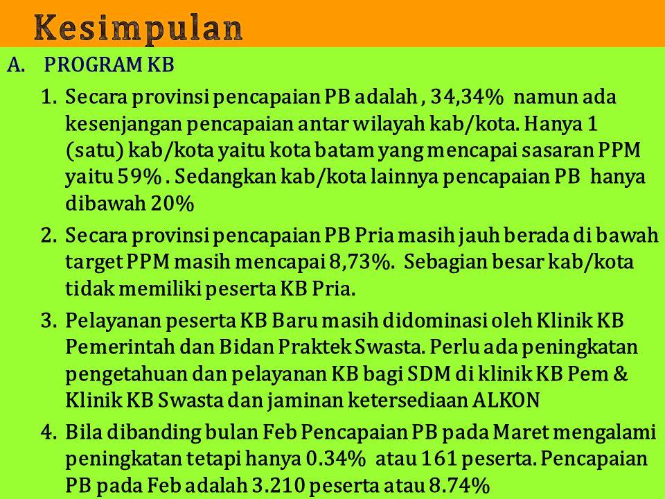 1. A.PROGRAM KB 1.Secara provinsi pencapaian PB adalah, 34,34% namun ada kesenjangan pencapaian antar wilayah kab/kota. Hanya 1 (satu) kab/kota yaitu