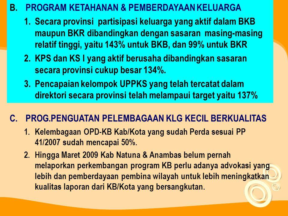 B.PROGRAM KETAHANAN & PEMBERDAYAAN KELUARGA 1.Secara provinsi partisipasi keluarga yang aktif dalam BKB maupun BKR dibandingkan dengan sasaran masing-