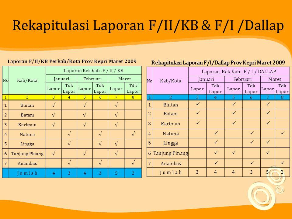 Rekapitulasi Laporan F/II/KB & F/I /Dallap Laporan F/II/KB Perkab/Kota Prov Kepri Maret 2009 NoKab/Kota Laporan Rek Kab. F / II / KB JanuariFebruariMa