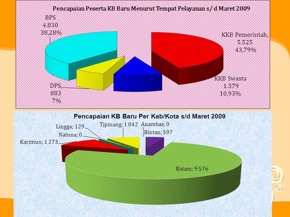 B.PROGRAM KETAHANAN & PEMBERDAYAAN KELUARGA 1.Secara provinsi partisipasi keluarga yang aktif dalam BKB maupun BKR dibandingkan dengan sasaran masing-masing relatif tinggi, yaitu 143% untuk BKB, dan 99% untuk BKR 2.KPS dan KS I yang aktif berusaha dibandingkan sasaran secara provinsi cukup besar 134%.