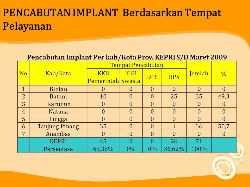 PENCABUTAN IMPLANT Berdasarkan Tempat Pelayanan Pencabutan Implant Per kab/Kota Prov. KEPRI S/D Maret 2009 NoKab/Kota Tempat Pencabutan Jumlah% KKB Pe
