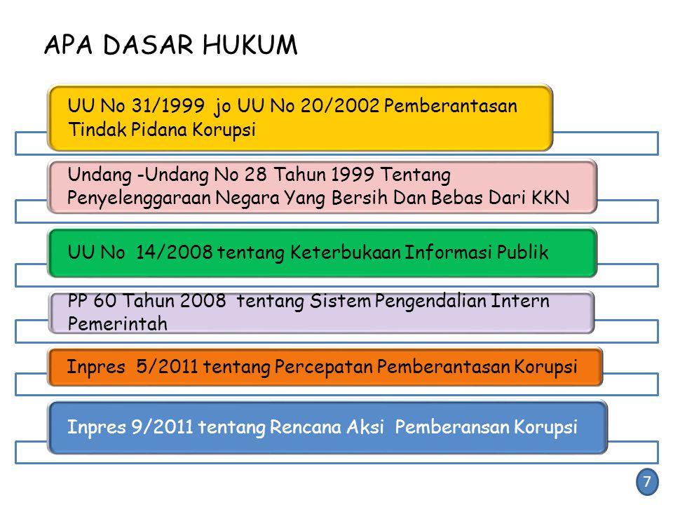 APA DASAR HUKUM UU No 31/1999 jo UU No 20/2002 Pemberantasan Tindak Pidana Korupsi Undang -Undang No 28 Tahun 1999 Tentang Penyelenggaraan Negara Yang