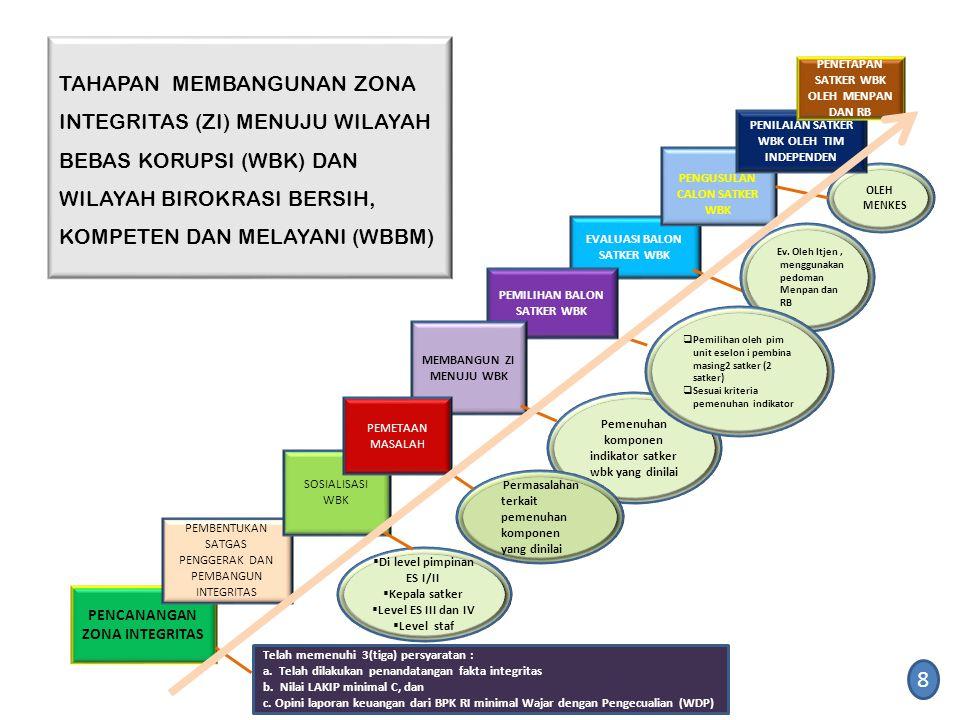 TAHAPAN MEMBANGUNAN ZONA INTEGRITAS (ZI) MENUJU WILAYAH BEBAS KORUPSI (WBK) DAN WILAYAH BIROKRASI BERSIH, KOMPETEN DAN MELAYANI (WBBM) PENCANANGAN ZON