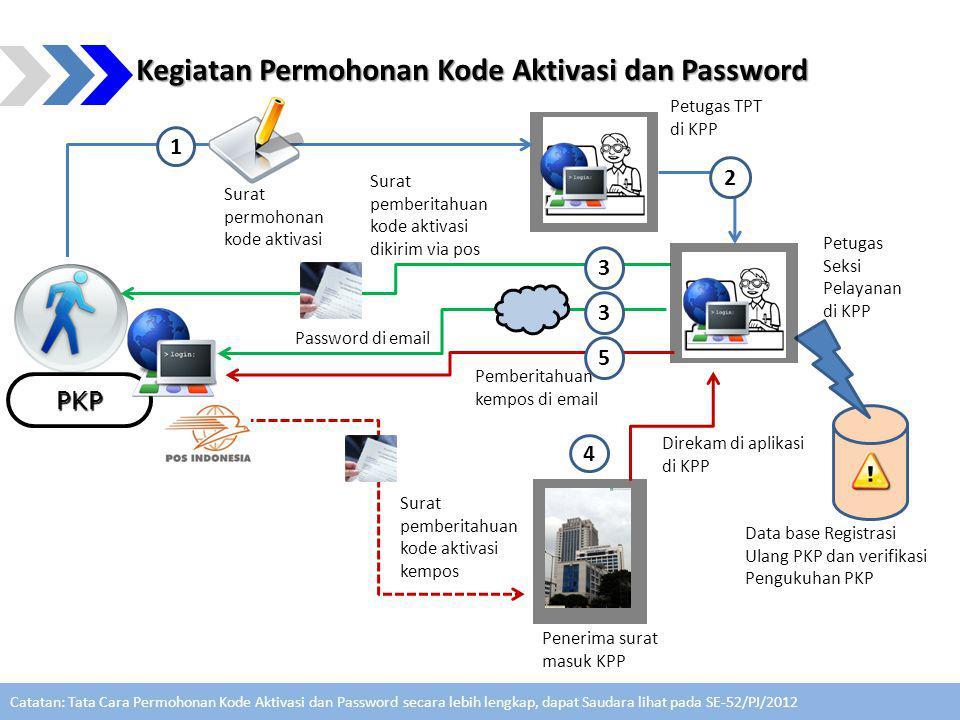 Kegiatan Permohonan Kode Aktivasi dan Password PKP Petugas TPT di KPP Data base Registrasi Ulang PKP dan verifikasi Pengukuhan PKP Surat permohonan kode aktivasi Surat pemberitahuan kode aktivasi kempos 1 4 Petugas Seksi Pelayanan di KPP 3 2 Surat pemberitahuan kode aktivasi dikirim via pos Password di email 3 Pemberitahuan kempos di email 5 Direkam di aplikasi di KPP Penerima surat masuk KPP Catatan: Tata Cara Permohonan Kode Aktivasi dan Password secara lebih lengkap, dapat Saudara lihat pada SE-52/PJ/2012