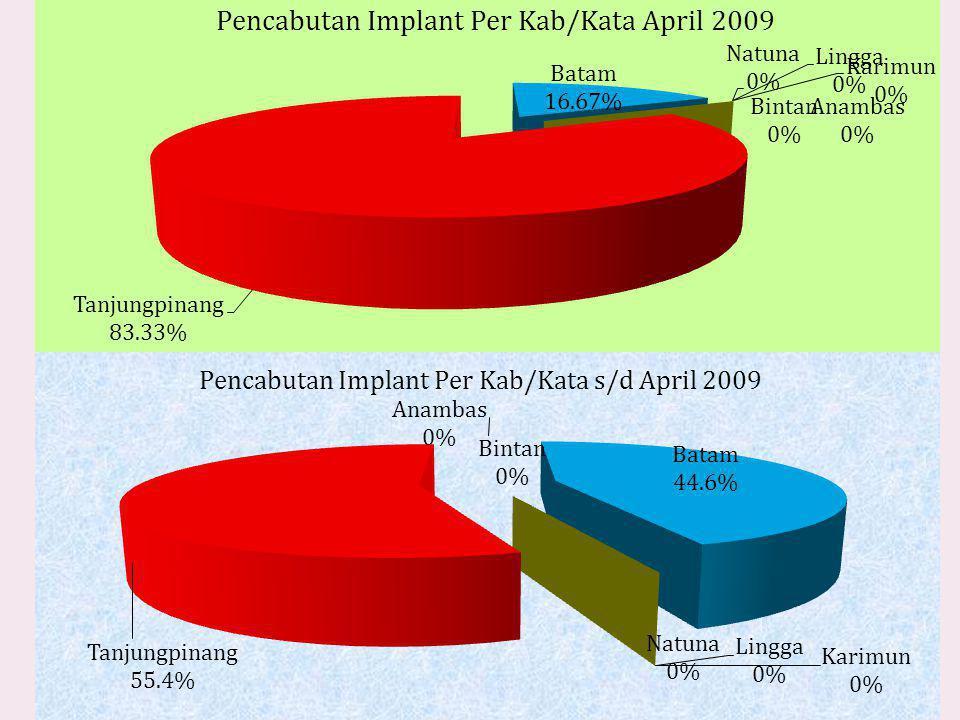 Pencabutan Implant Per kab/Kota Prov. KEPRI April 2009 NoKab/Kota Tempat Pencabutan Jumlah% KKB PemKKB SwastaDPSBPS 1Bintan000000 2Batam2000216,67 3 K