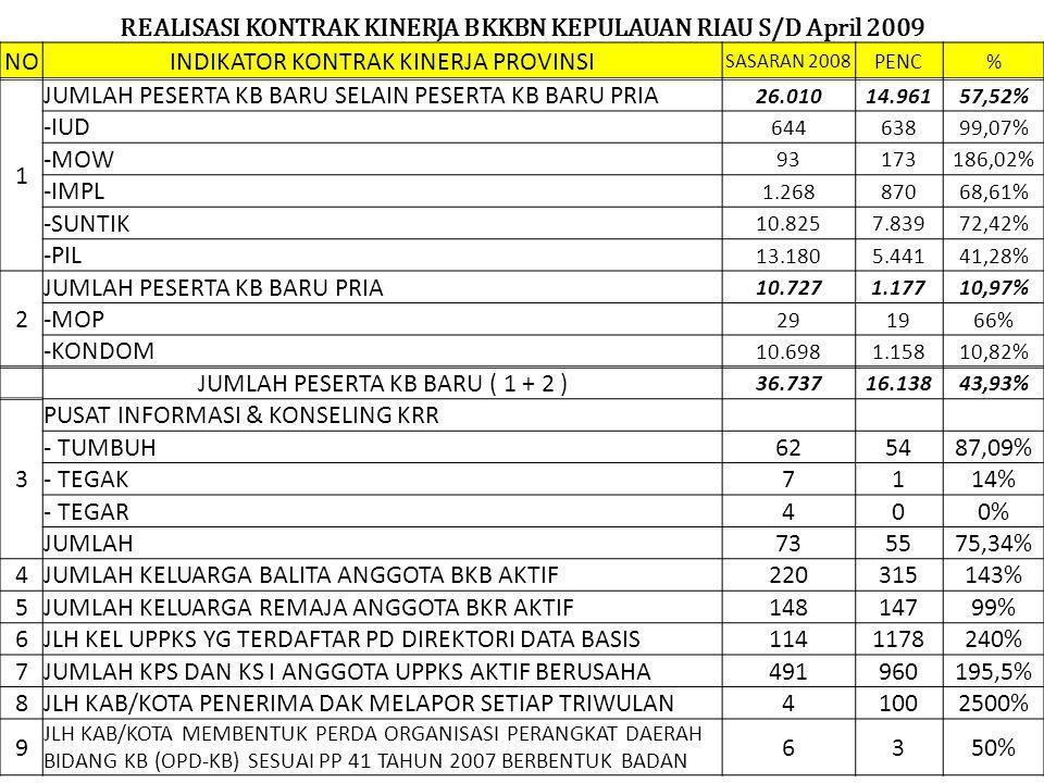 Intsitusi Masyarakat Pedesaan & Tribina Provinsi KEPRI April 2009 No Kab/KotaKec Desa/ Kel PPKBD Sub PPKBD UPPKS BKBBKRBKLBLK PIK KRR 123456789101112