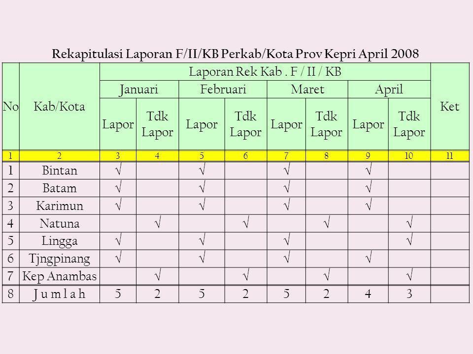 Rekapitulasi Laporan F/II/KB Perkab/Kota Prov Kepri April 2008 NoKab/Kota Laporan Rek Kab.