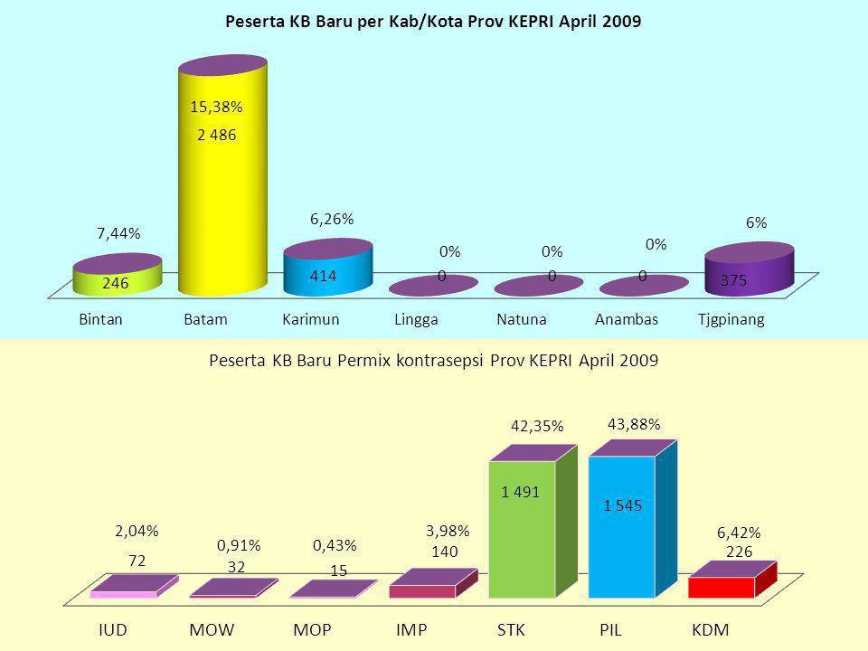 KESIMPULAN 1.Sampai dengan April 2009 pencapaian PB adalah : 16.138 atau 34,93% namun ada kesenjangan pencapaian antar wilayah kab/kota.