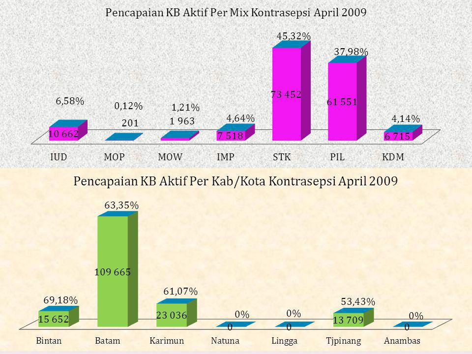 PENCAPAIAN PESERTA KB AKTIF MENURUT KABUPATEN/KOTA PROVINSI KEPULAUAN RIAU April 2009 KAB/K OTA PENCAP AIAN JENIS KONTRASEPSIJLH IUD% MOP % MOW % IMP