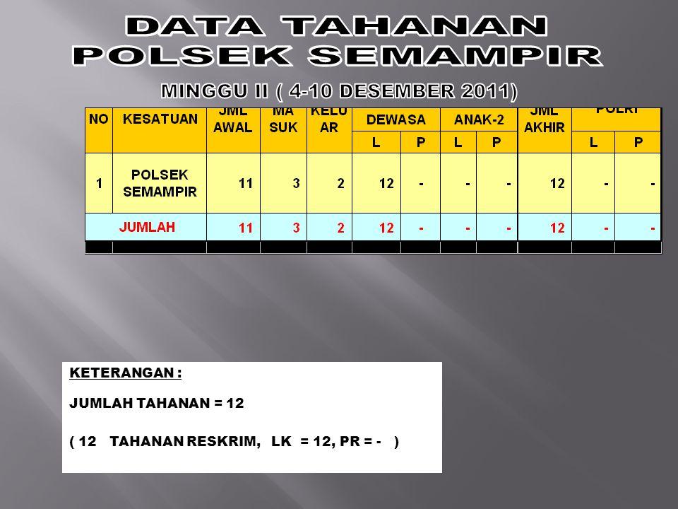 KETERANGAN : JUMLAH TAHANAN = 12 ( 12 TAHANAN RESKRIM, LK = 12, PR = - )