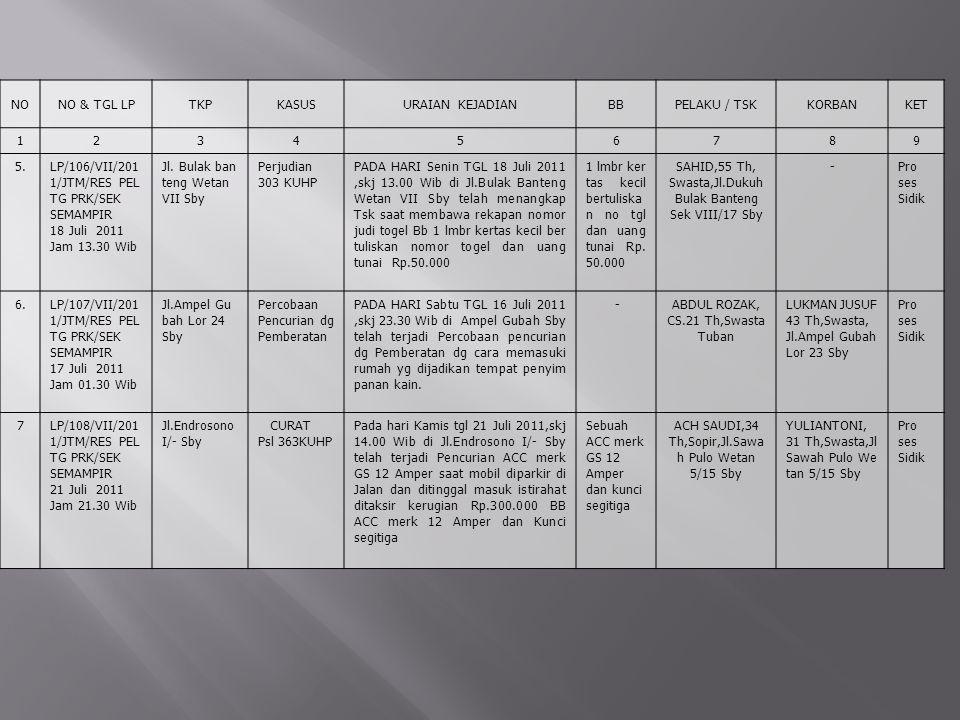 NONO & TGL LPTKPKASUSURAIAN KEJADIANBBPELAKU / TSKKORBANKET 123456789 5.LP/106/VII/201 1/JTM/RES PEL TG PRK/SEK SEMAMPIR 18 Juli 2011 Jam 13.30 Wib Jl.