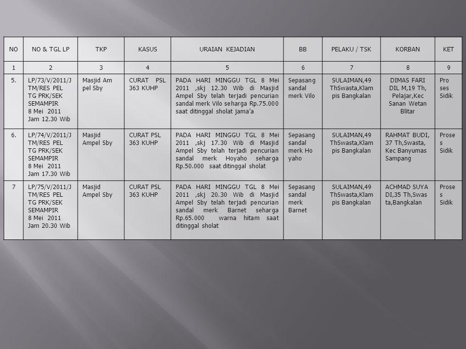 NONO & TGL LPTKPKASUSURAIAN KEJADIANBBPELAKU / TSKKORBANKET 123456789 5.LP/73/V/2011/J TM/RES PEL TG PRK/SEK SEMAMPIR 8 Mei 2011 Jam 12.30 Wib Masjid Am pel Sby CURAT PSL 363 KUHP PADA HARI MINGGU TGL 8 Mei 2011,skj 12.30 Wib di Masjid Ampel Sby telah terjadi pencurian sandal merk Vilo seharga Rp.75.000 saat ditinggal sholat jama'a Sepasang sandal merk Vilo SULAIMAN,49 ThSwasta,Klam pis Bangkalan DIMAS FARI DIL M,19 Th, Pelajar,Kec Sanan Wetan Blitar Pro ses Sidik 6.LP/74/V/2011/J TM/RES PEL TG PRK/SEK SEMAMPIR 8 Mei 2011 Jam 17.30 Wib Masjid Ampel Sby CURAT PSL 363 KUHP PADA HARI MINGGU TGL 8 Mei 2011,skj 17.30 Wib di Masjid Ampel Sby telah terjadi pencurian sandal merk Hoyaho seharga Rp.50.000 saat ditinggal sholat Sepasang sandal merk Ho yaho SULAIMAN,49 ThSwasta,Klam pis Bangkalan RAHMAT BUDI, 37 Th,Swasta, Kec Banyumas Sampang Prose s Sidik 7LP/75/V/2011/J TM/RES PEL TG PRK/SEK SEMAMPIR 8 Mei 2011 Jam 20.30 Wib Masjid Ampel Sby CURAT PSL 363 KUHP PADA HARI MINGGU TGL 8 Mei 2011,skj 20.30 Wib di Masjid Ampel Sby telah terjadi pencurian sandal merk Barnet seharga Rp.65.000 warna hitam saat ditinggal sholat Sepasang sandal merk Barnet SULAIMAN,49 ThSwasta,Klam pis Bangkalan ACHMAD SUYA DI,35 Th,Swas ta,Bangkalan Prose s Sidik