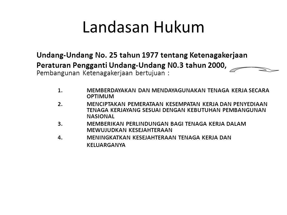 Landasan Hukum Undang-Undang No. 25 tahun 1977 tentang Ketenagakerjaan Peraturan Pengganti Undang-Undang N0.3 tahun 2000, Pembangunan Ketenagakerjaan