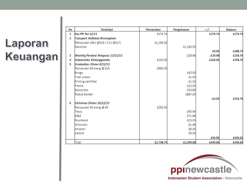 NoDeskripsiPemasukanPengeluaran+ / -Balance 1Kas PPI Ncl 12/13£279.74 2Transport Atdikbud Birmingham Pemasukan (58 x @£15 + 17 x @£17)£1,159.00 Sewa bus £1,150.00 £9.00£288.74 3Meeting Perdana Pengurus 13/11/13 £29.98-£29.98£258.76 4Indonesiaku Kebanggaanku£100.00 £358.76 5Graduation Dinner 4/12/13 Pemasukan 64 orang @ £15£960.00 Bunga £40.00 Tiket undian £1.00 Printing sertifikat £1.20 Frame £10.00 Doorprizes £24.80 Palace Garden £887.00 -£4.00£354.76 6Christmas Dinner 20/12/13 Pemasukan 50 orang @ £5£250.00 Tesco £50.94 M&S £71.88 Poundland £15.00 Wilkinson £1.98 Amazon £6.30 Iceland £9.00 £94.90£449.66 Total£2,748.74£2,299.08£449.66