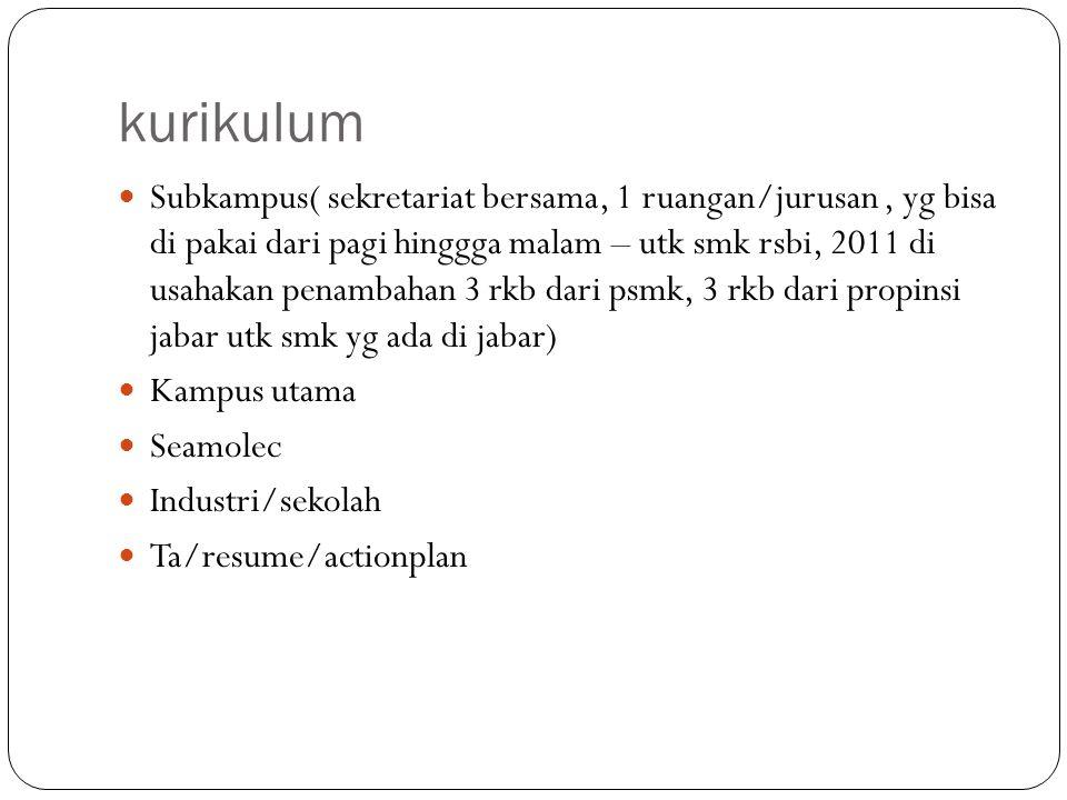 kurikulum Subkampus( sekretariat bersama, 1 ruangan/jurusan, yg bisa di pakai dari pagi hinggga malam – utk smk rsbi, 2011 di usahakan penambahan 3 rk