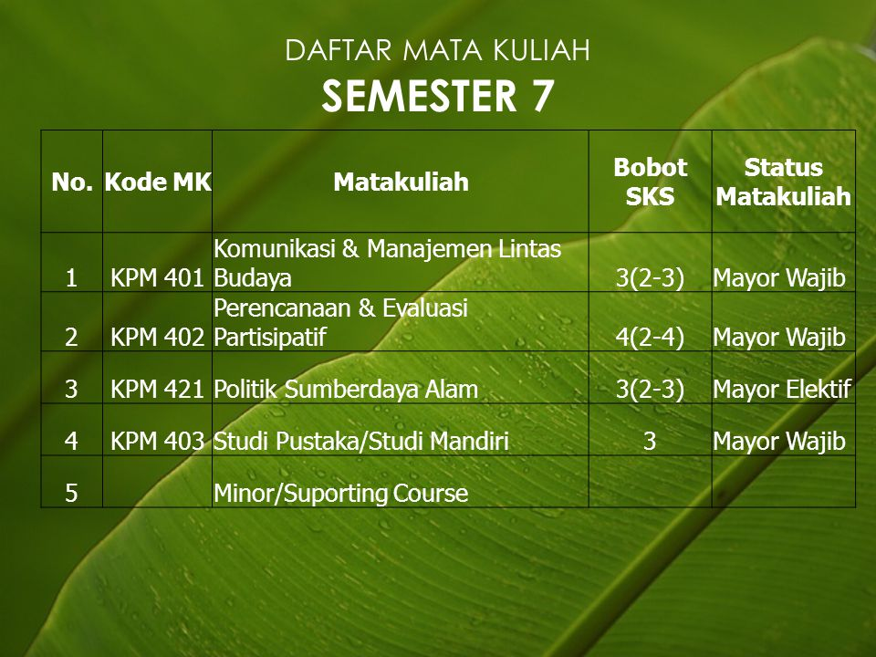 DAFTAR MATA KULIAH SEMESTER 7 No.Kode MKMatakuliah Bobot SKS Status Matakuliah 1KPM 401 Komunikasi & Manajemen Lintas Budaya3(2-3)Mayor Wajib 2KPM 402 Perencanaan & Evaluasi Partisipatif4(2-4)Mayor Wajib 3KPM 421Politik Sumberdaya Alam3(2-3)Mayor Elektif 4KPM 403Studi Pustaka/Studi Mandiri3Mayor Wajib 5 Minor/Suporting Course