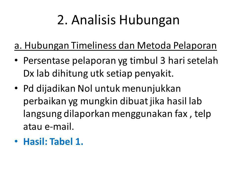 2. Analisis Hubungan a.