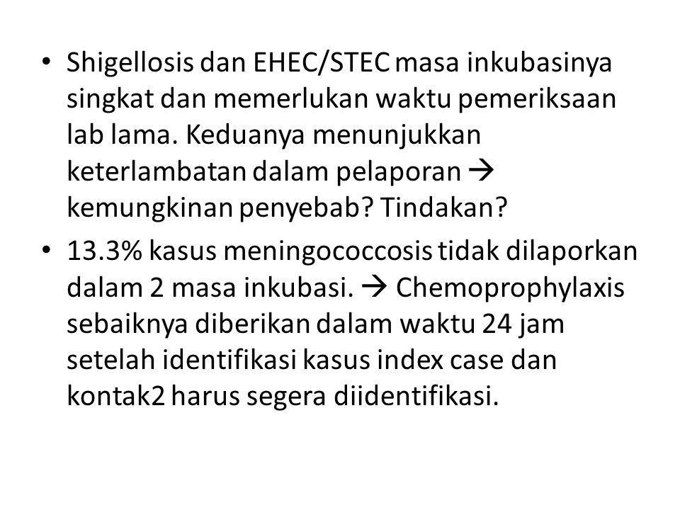 Shigellosis dan EHEC/STEC masa inkubasinya singkat dan memerlukan waktu pemeriksaan lab lama.