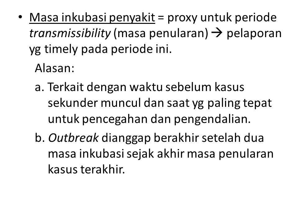 Masa Inkubasi = periode antara saat terinfeksi dan saat gejala timbul pada kasus indeks.