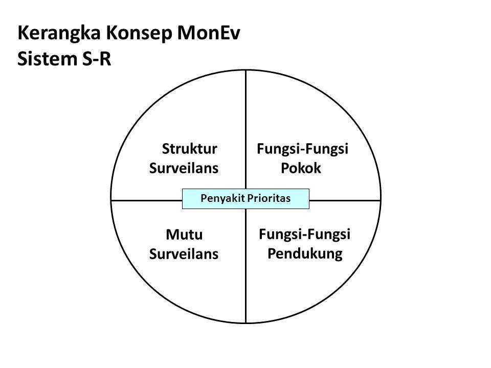 Fungsi-Fungsi Pokok Fungsi-Fungsi Pendukung Struktur Surveilans Mutu Surveilans Penyakit Prioritas Kerangka Konsep MonEv Sistem S-R