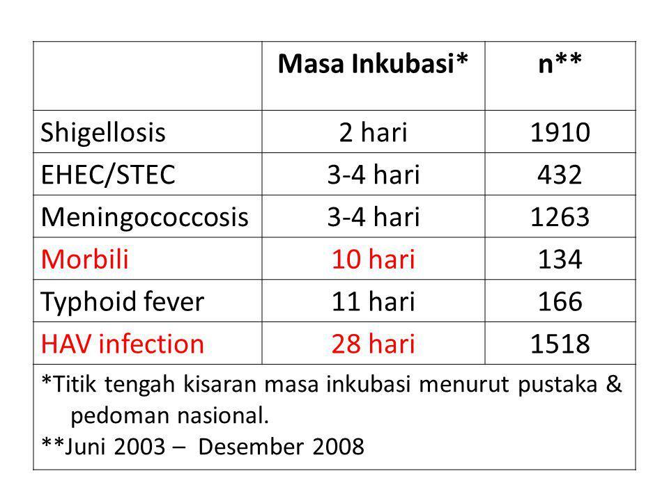 Masa Inkubasi*n** Shigellosis2 hari1910 EHEC/STEC3-4 hari432 Meningococcosis3-4 hari1263 Morbili10 hari134 Typhoid fever11 hari166 HAV infection28 hari1518 *Titik tengah kisaran masa inkubasi menurut pustaka & pedoman nasional.