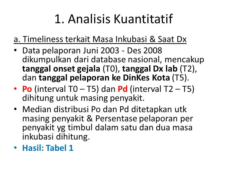 1. Analisis Kuantitatif a.