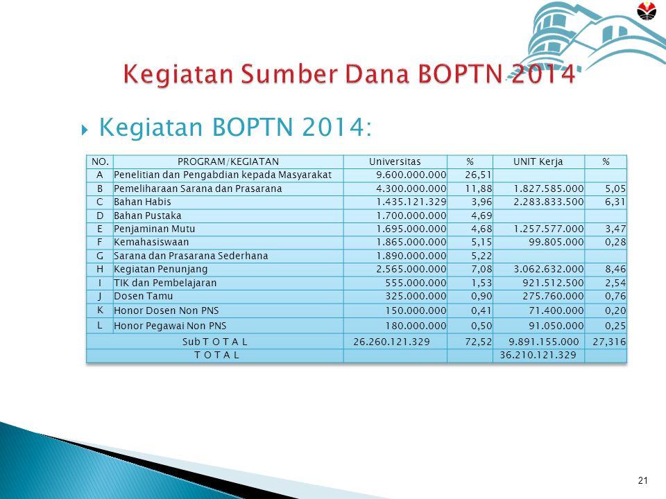  Kegiatan BOPTN 2014: 21 Kegiatan Sumber Dana BOPTN 2014