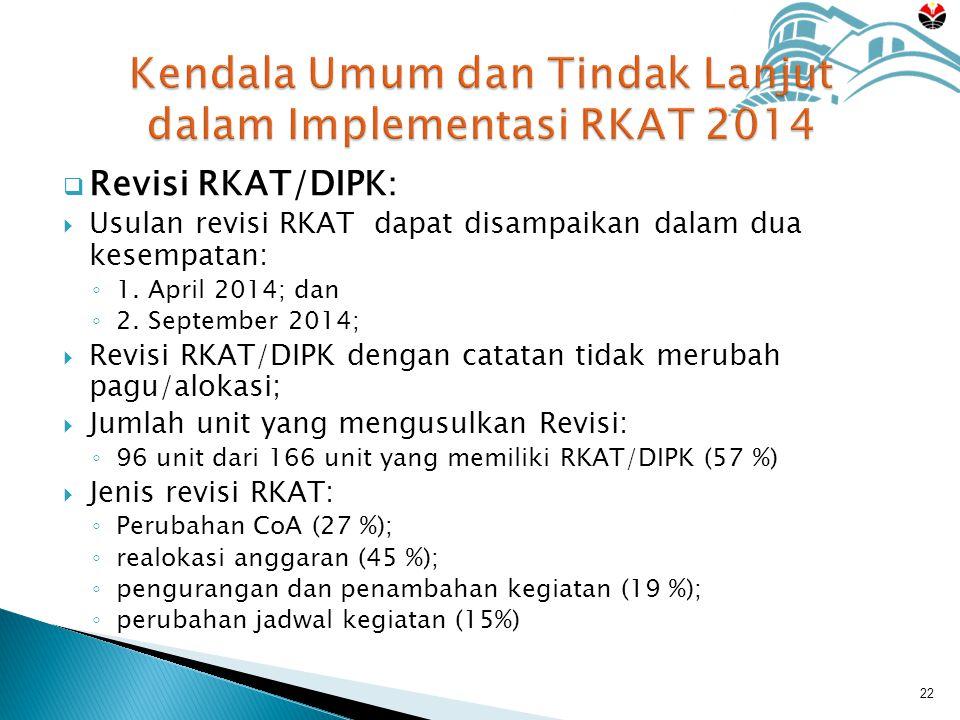  Revisi RKAT/DIPK :  Usulan revisi RKAT dapat disampaikan dalam dua kesempatan: ◦ 1.