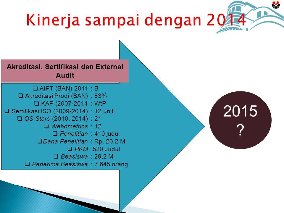 Kinerja sampai dengan 2014 Akreditasi, Sertifikasi dan External Audit  AIPT (BAN) 2011  Akreditasi Prodi (BAN)  KAP (2007-2014  Sertifikasi ISO (2009-2014)  QS-Stars (2010, 2014)  Webometrics  Penelitian  Dana Penelitian  PKM  Beasiswa  Penerima Beasiswa : B : 83% : WtP : 12 unit : 2* : 12 : 410 judul : Rp.