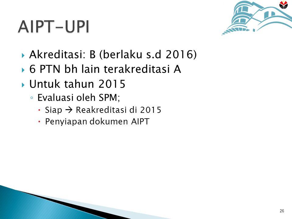  Akreditasi: B (berlaku s.d 2016)  6 PTN bh lain terakreditasi A  Untuk tahun 2015 ◦ Evaluasi oleh SPM;  Siap  Reakreditasi di 2015  Penyiapan dokumen AIPT 26 AIPT-UPI