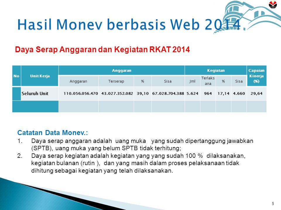 NoUnit Kerja AnggaranKegiatan Capaian Kinerja (%) AnggaranTerserap%SisaJml Terlaks ana %Sisa Seluruh Unit 110.056.056.47043.027.352.08239,1067.028.704.3885.62496417,144.66029,64 5 Daya Serap Anggaran dan Kegiatan RKAT 2014 Catatan Data Monev.: 1.Daya serap anggaran adalah uang muka yang sudah dipertanggung jawabkan (SPTB), uang muka yang belum SPTB tidak terhitung; 2.Daya serap kegiatan adalah kegiatan yang yang sudah 100 % dilaksanakan, kegiatan bulanan (rutin ), dan yang masih dalam proses pelaksanaan tidak dihitung sebagai kegiatan yang telah dilaksanakan.
