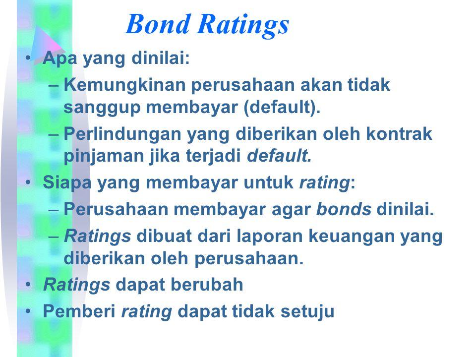 Bond Ratings Apa yang dinilai: –Kemungkinan perusahaan akan tidak sanggup membayar (default). –Perlindungan yang diberikan oleh kontrak pinjaman jika