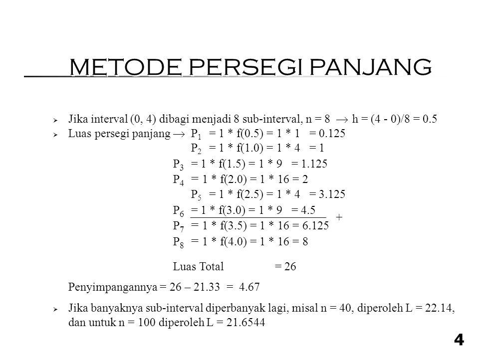 4  Jika interval (0, 4) dibagi menjadi 8 sub-interval, n = 8  h = (4 - 0)/8 = 0.5  Luas persegi panjang  P 1 = 1 * f(0.5) = 1 * 1 = 0.125 P 2 = 1 * f(1.0) = 1 * 4 = 1 P 3 = 1 * f(1.5) = 1 * 9 = 1.125 P 4 = 1 * f(2.0) = 1 * 16 = 2 P 5 = 1 * f(2.5) = 1 * 4 = 3.125 P 6 = 1 * f(3.0) = 1 * 9 = 4.5 P 7 = 1 * f(3.5) = 1 * 16 = 6.125 P 8 = 1 * f(4.0) = 1 * 16 = 8 Luas Total = 26 Penyimpangannya = 26 – 21.33 = 4.67  Jika banyaknya sub-interval diperbanyak lagi, misal n = 40, diperoleh L = 22.14, dan untuk n = 100 diperoleh L = 21.6544 + METODE PERSEGI PANJANG