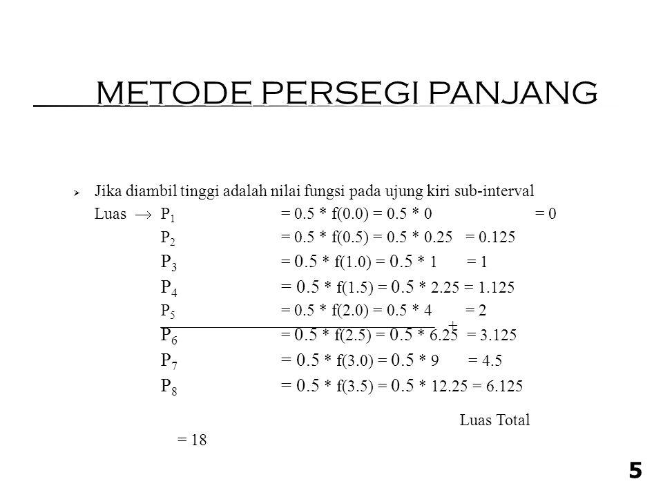 5  Jika diambil tinggi adalah nilai fungsi pada ujung kiri sub-interval Luas  P 1 = 0.5 * f(0.0) = 0.5 * 0 = 0 P 2 = 0.5 * f(0.5) = 0.5 * 0.25 = 0.125 P 3 = 0.5 * f(1.0) = 0.5 * 1 = 1 P 4 = 0.5 * f(1.5) = 0.5 * 2.25 = 1.125 P 5 = 0.5 * f(2.0) = 0.5 * 4 = 2 P 6 = 0.5 * f(2.5) = 0.5 * 6.25 = 3.125 P 7 = 0.5 * f(3.0) = 0.5 * 9 = 4.5 P 8 = 0.5 * f(3.5) = 0.5 * 12.25 = 6.125 Luas Total = 18 + METODE PERSEGI PANJANG