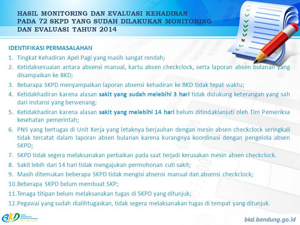 HASIL MONITORING DAN EVALUASI KEHADIRAN PADA 72 SKPD YANG SUDAH DILAKUKAN MONITORING DAN EVALUASI TAHUN 2014 bkd.bandung.go.id IDENTIFIKASI PERMASALAH