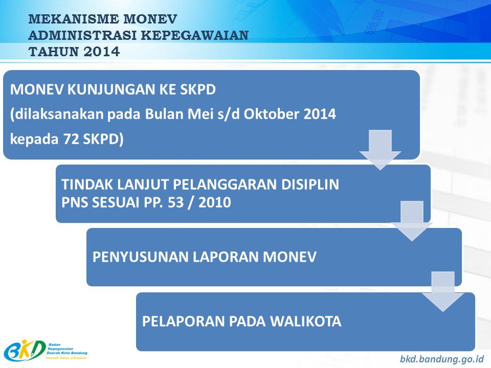 MEKANISME MONEV ADMINISTRASI KEPEGAWAIAN TAHUN 2014 bkd.bandung.go.id MONEV KUNJUNGAN KE SKPD (dilaksanakan pada Bulan Mei s/d Oktober 2014 kepada 72