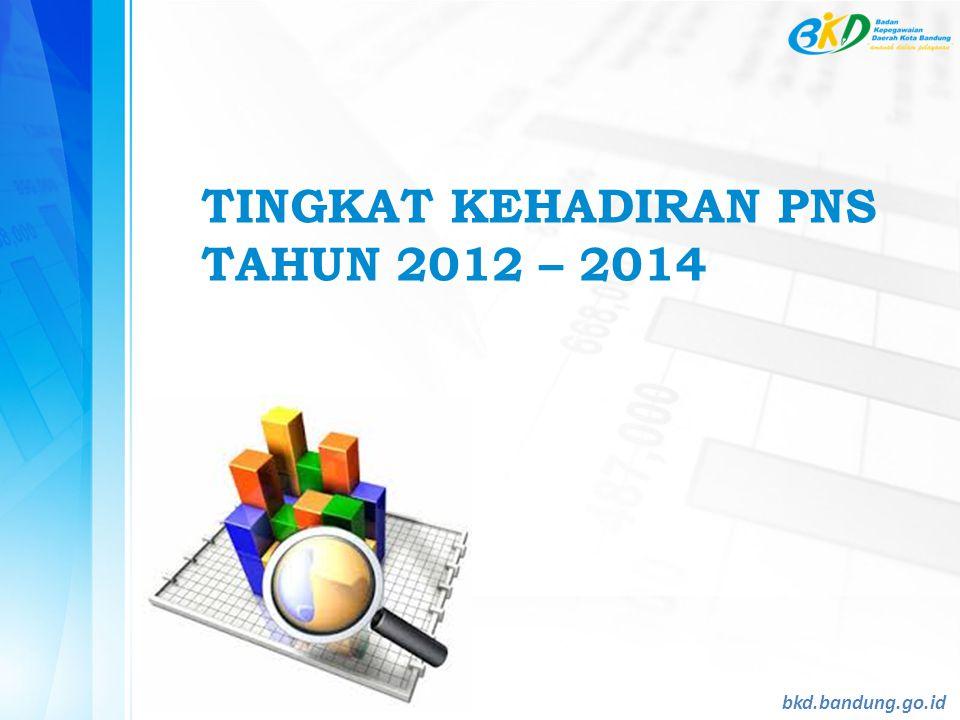 TINGKAT KEHADIRAN PNS TAHUN 2012 – 2014 bkd.bandung.go.id
